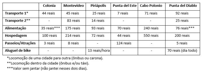 gastos-uruguay